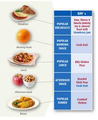 Diet Lite- test - recenzie - Slovensko
